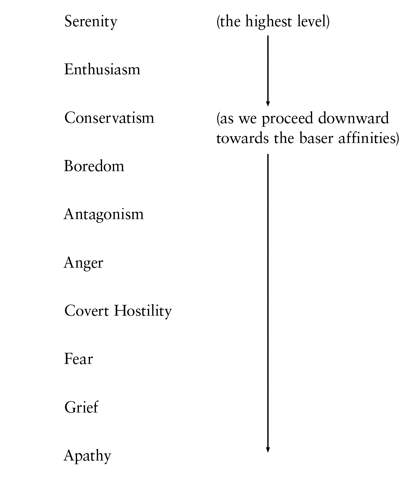 The A R C Triangle